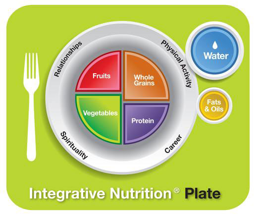 The Nutrition Plate, water, fruits, whole grains, vegetables, protein, fats & oils.